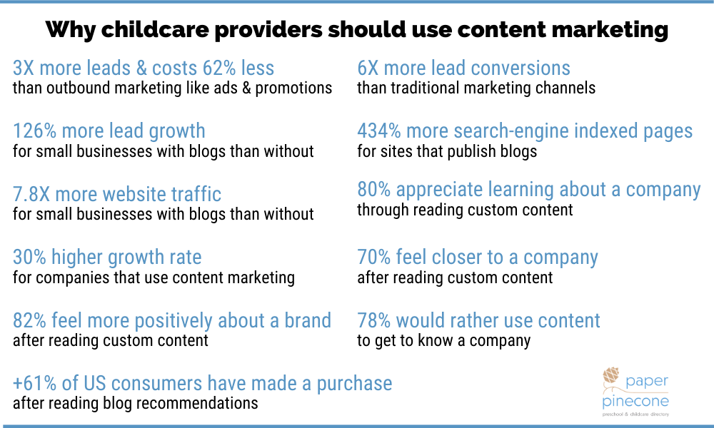 why childcare providers should use content marketing